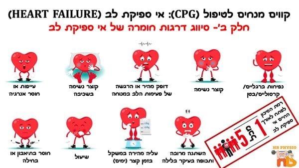 תמונה 1 - אי ספיקת לב בגיל השלישי